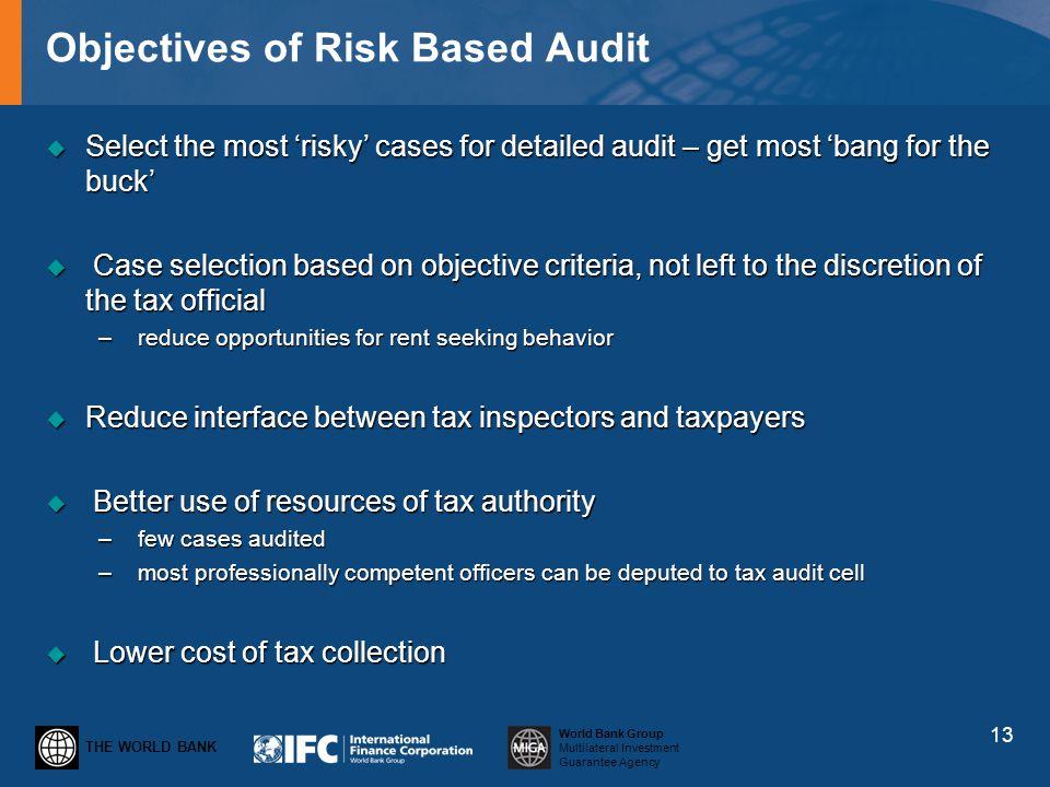 Objectives of Risk Based Audit