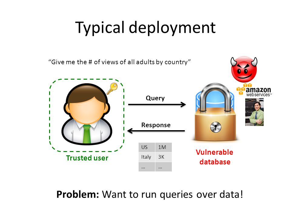 Typical deployment Problem: Want to run queries over data!