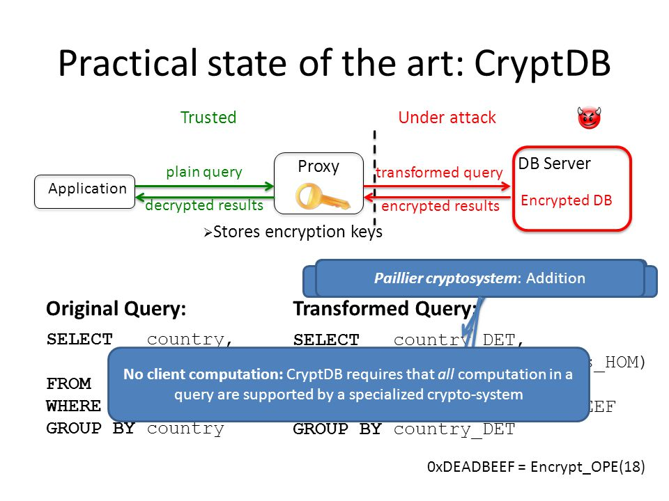 Practical state of the art: CryptDB