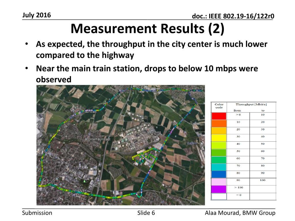 Measurement Results (2)
