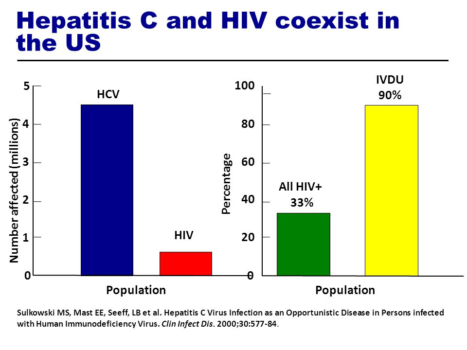 Hepatitis C and HIV coexist in the US