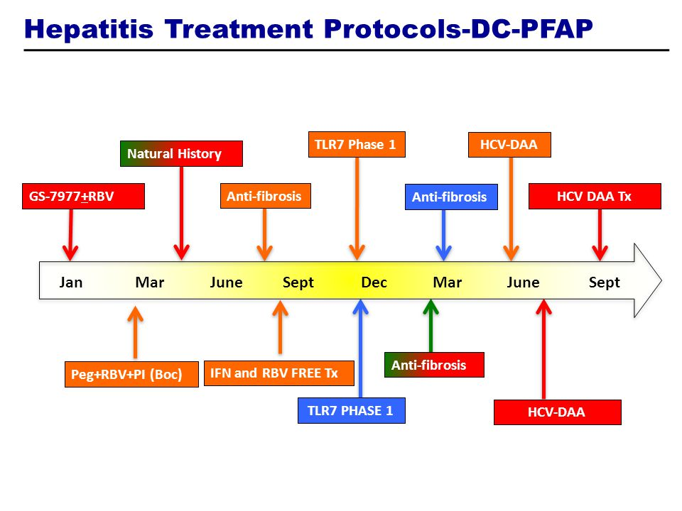 Hepatitis Treatment Protocols-DC-PFAP