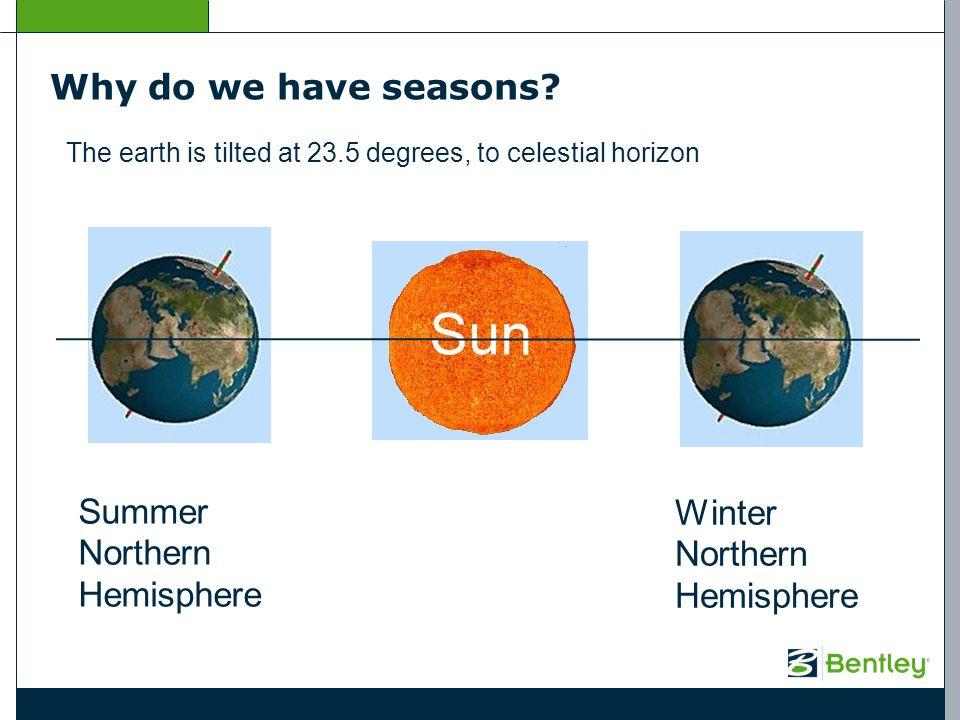 Summer Northern Hemisphere Winter Northern Hemisphere