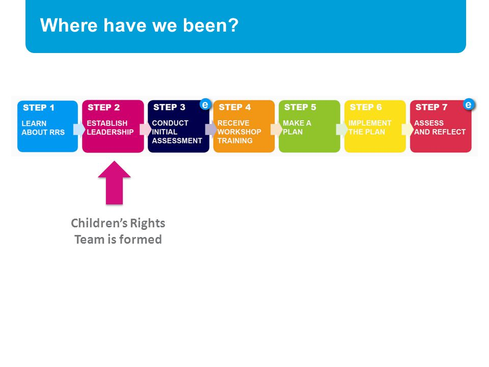 Children's Rights Team is formed