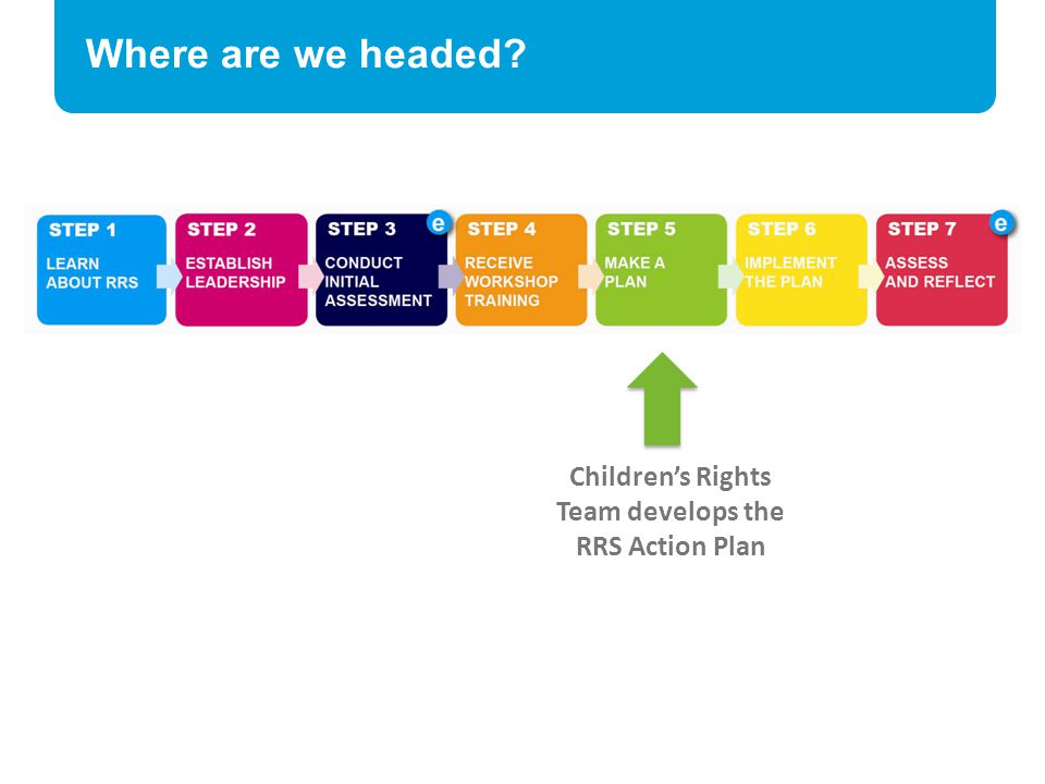 Children's Rights Team develops the RRS Action Plan