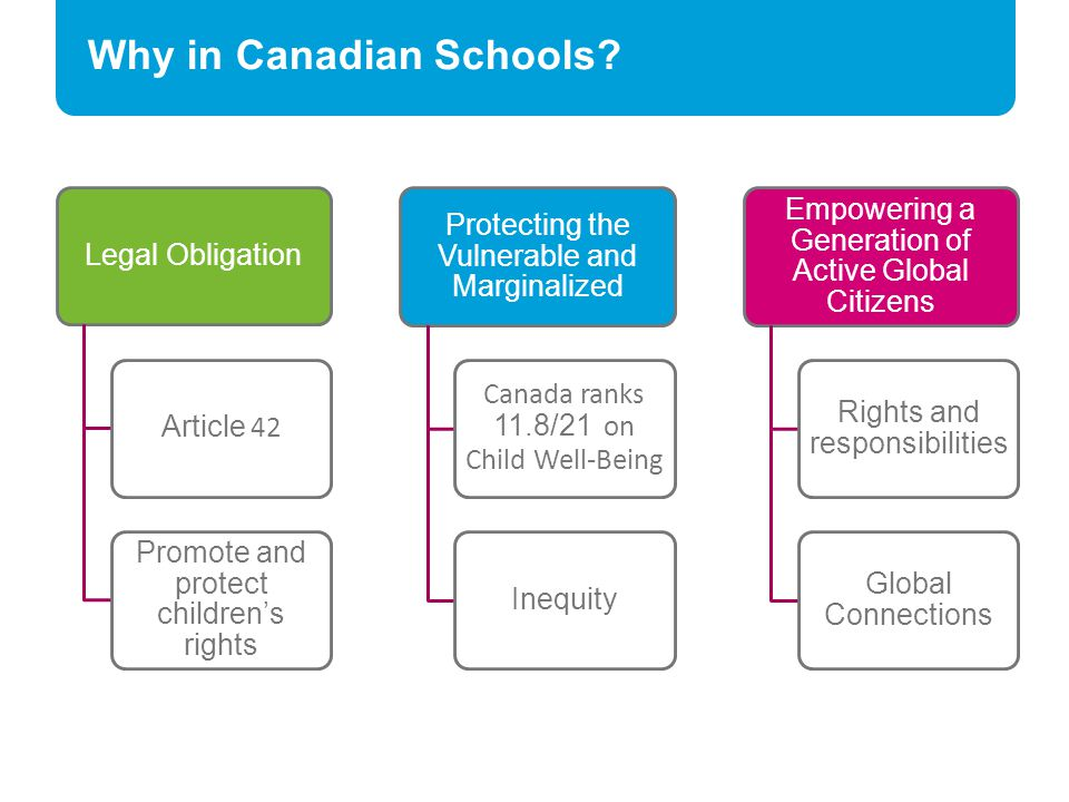 Why in Canadian Schools