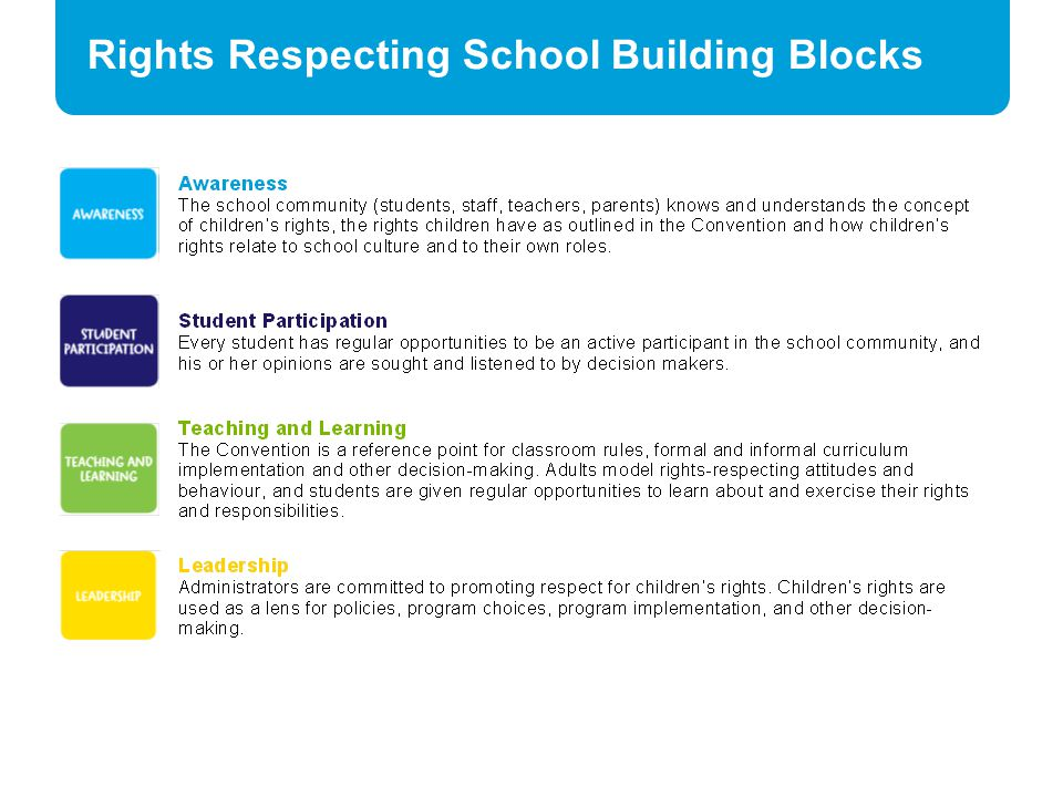Rights Respecting School Building Blocks