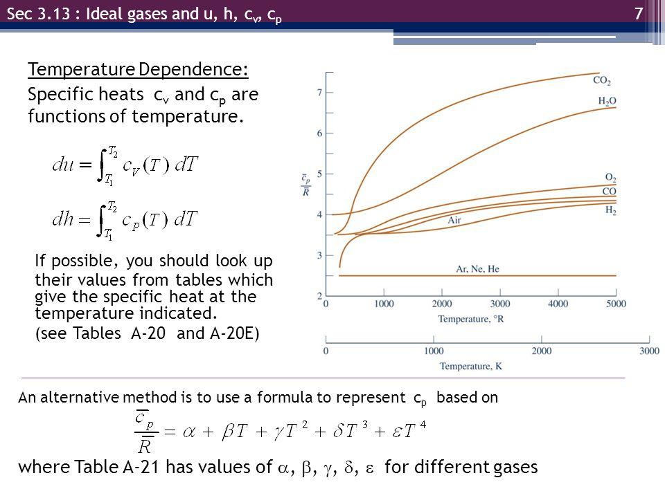 Temperature Dependence: