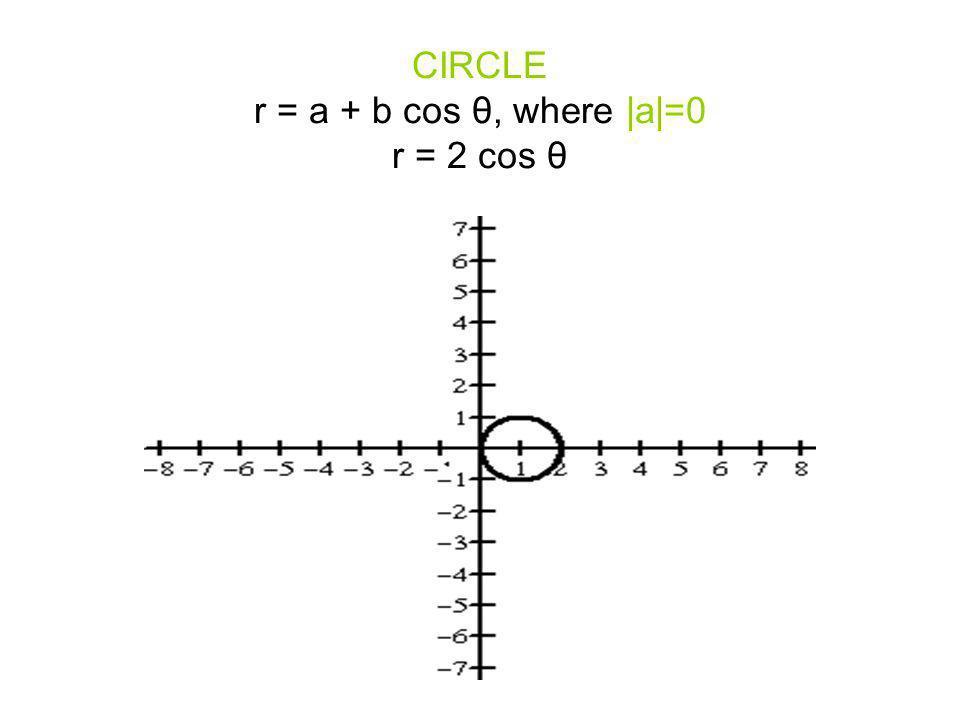 CIRCLE r = a + b cos θ, where |a|=0 r = 2 cos θ