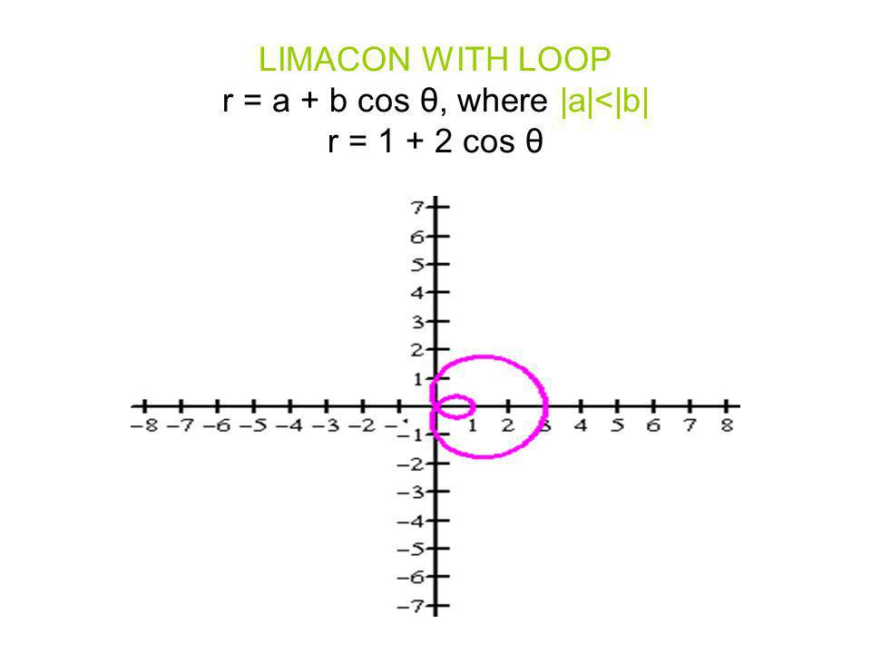 LIMACON WITH LOOP r = a + b cos θ, where |a|<|b| r = 1 + 2 cos θ