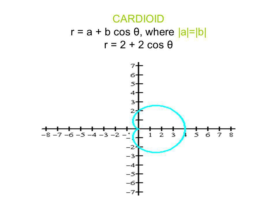 CARDIOID r = a + b cos θ, where |a|=|b| r = 2 + 2 cos θ
