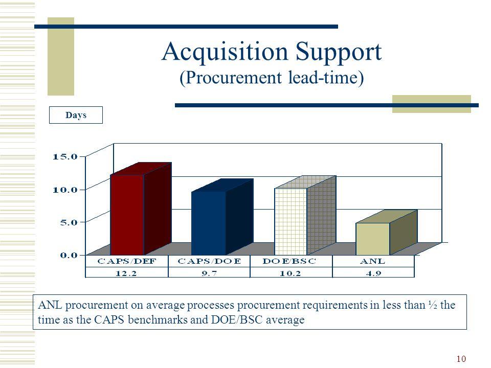 Acquisition Support (Procurement lead-time)