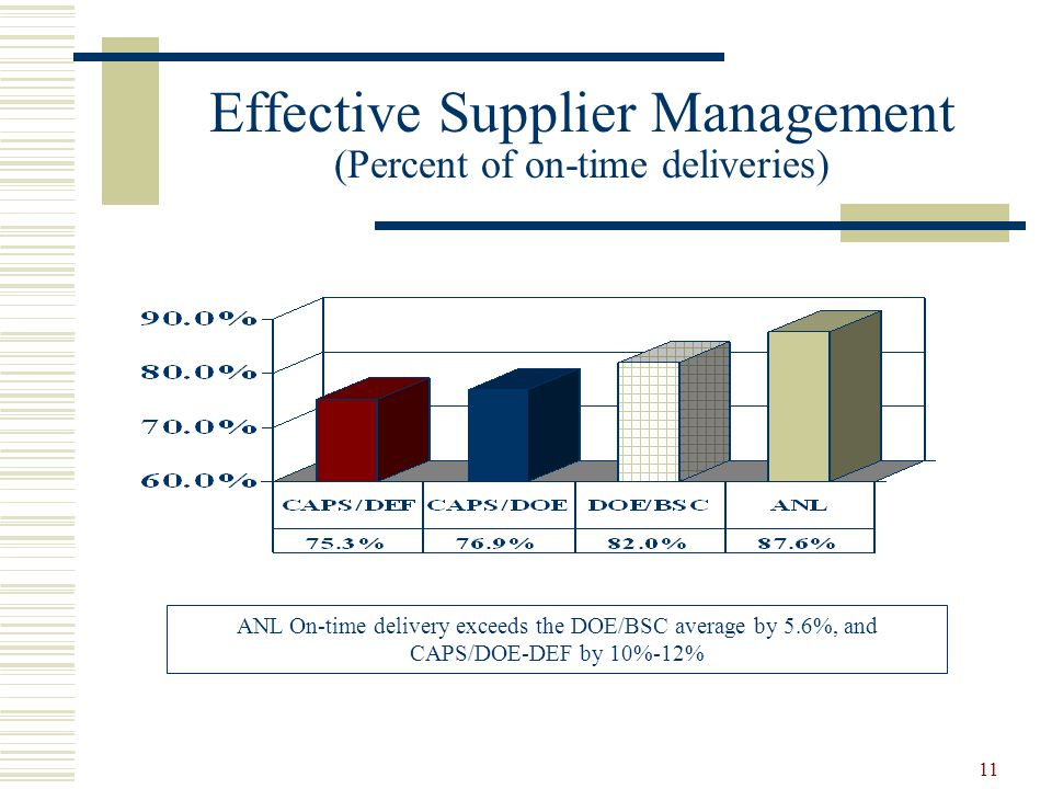 Effective Supplier Management (Percent of on-time deliveries)