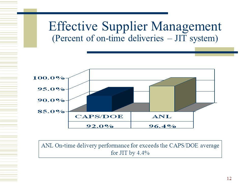 Effective Supplier Management (Percent of on-time deliveries – JIT system)