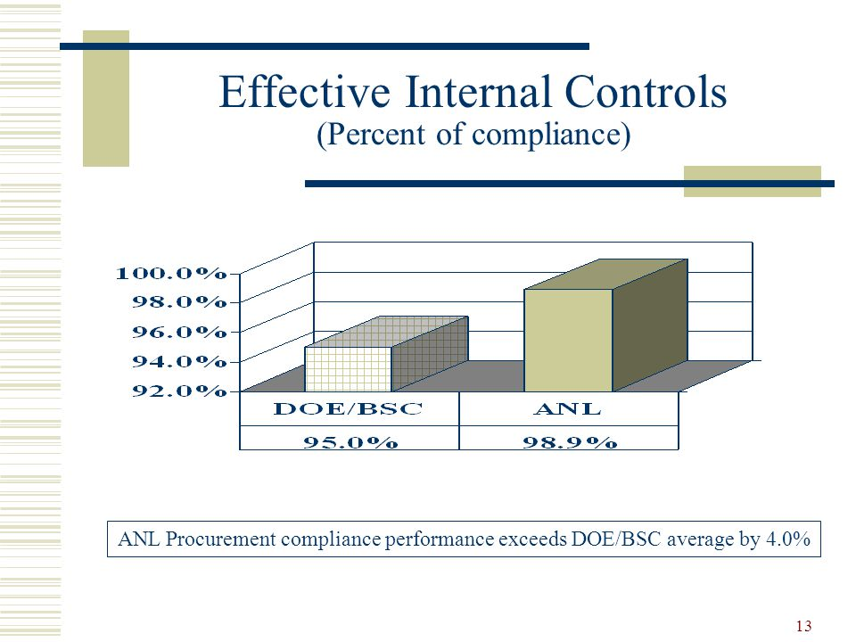 Effective Internal Controls (Percent of compliance)