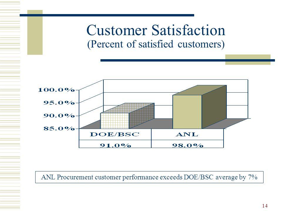 Customer Satisfaction (Percent of satisfied customers)