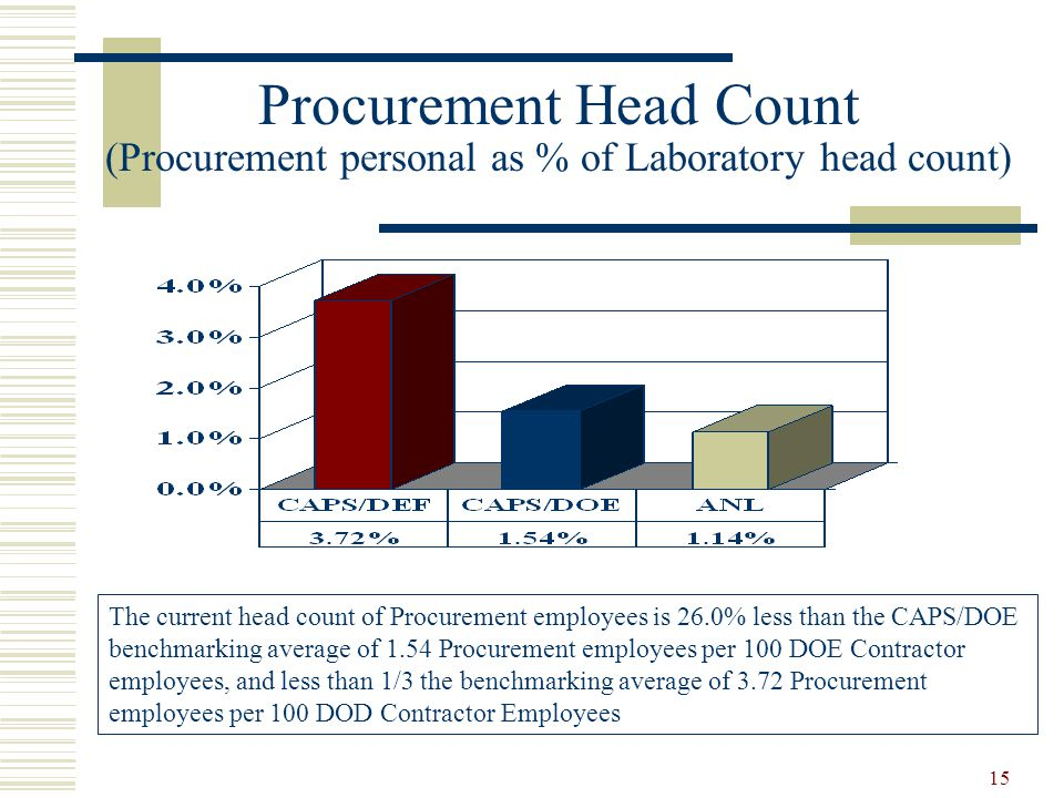 Procurement Head Count (Procurement personal as % of Laboratory head count)