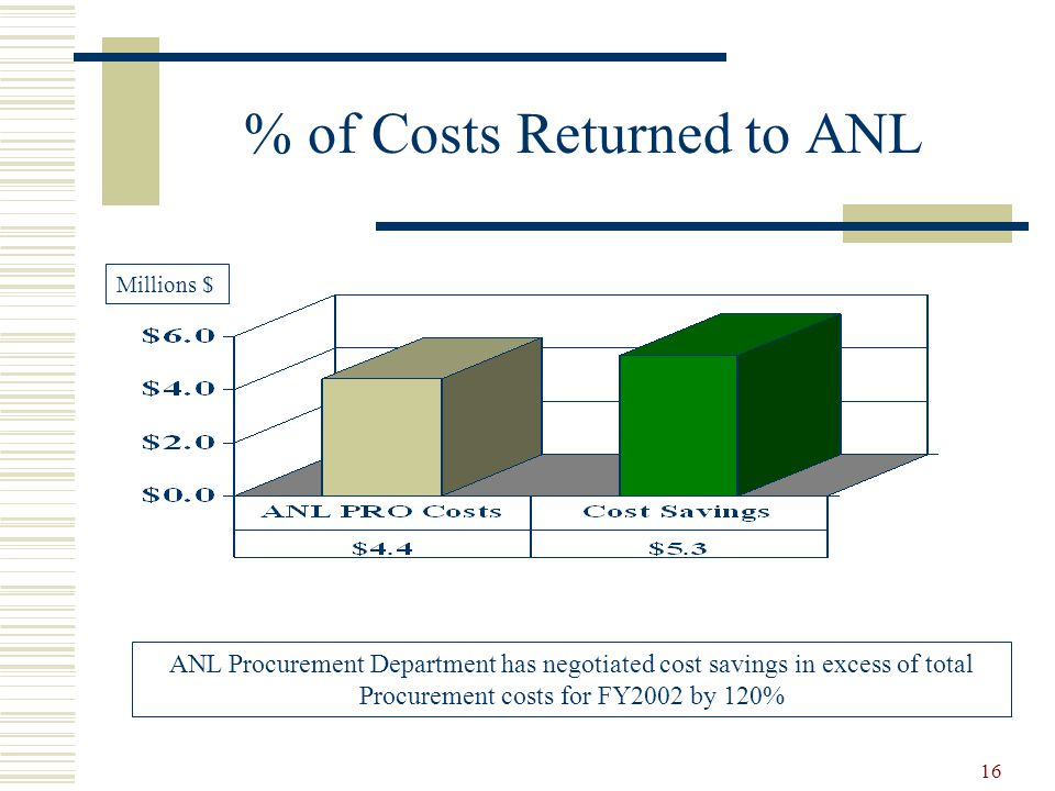 % of Costs Returned to ANL