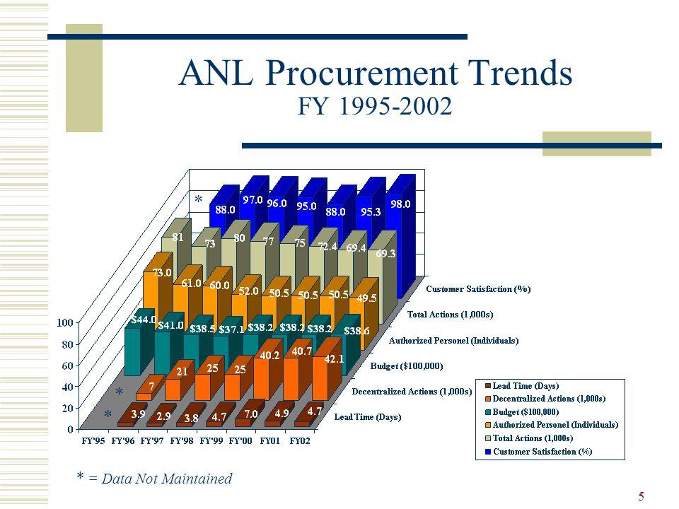 ANL Procurement Trends FY 1995-2002