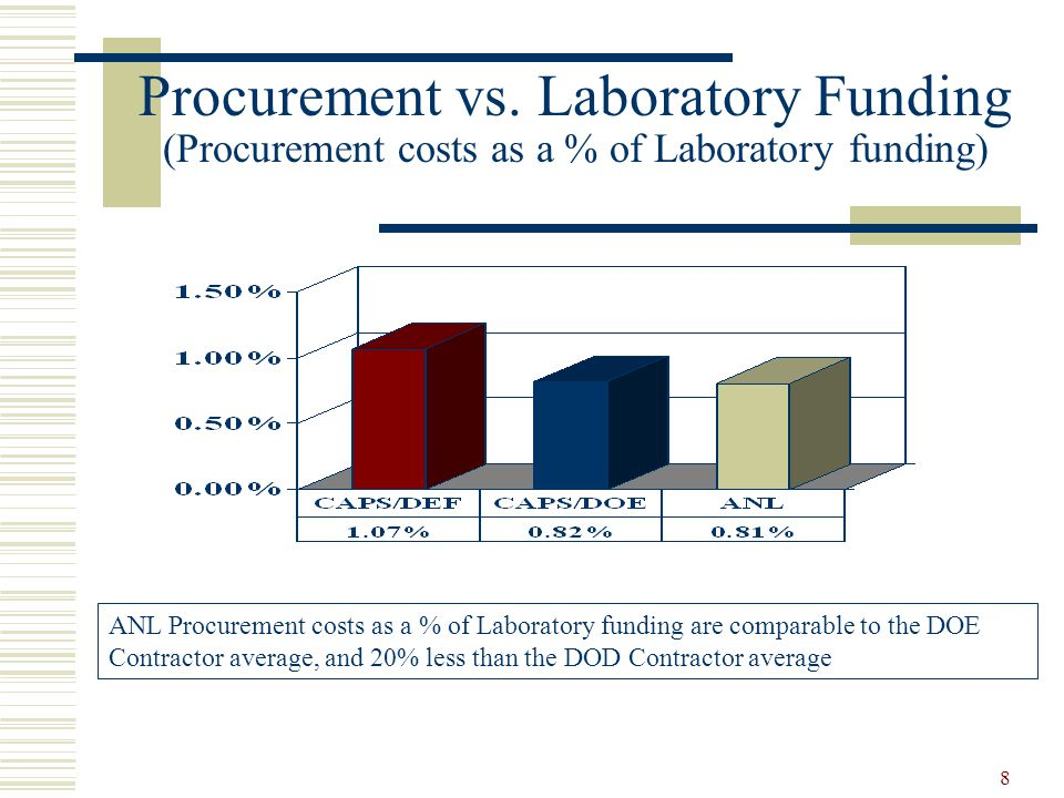 Procurement vs. Laboratory Funding (Procurement costs as a % of Laboratory funding)