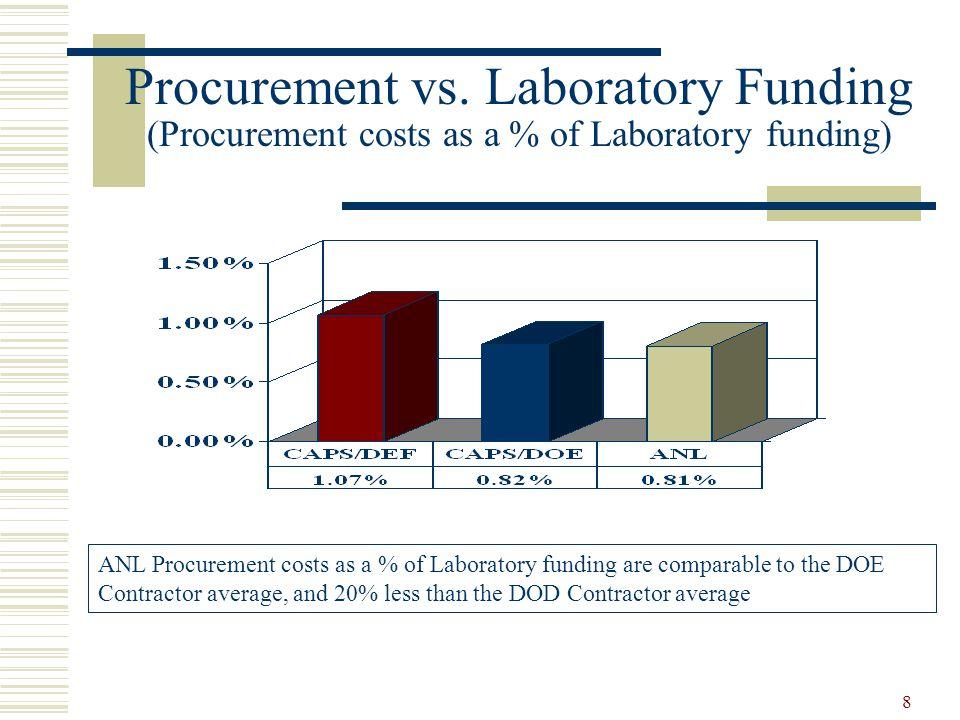 Procurement vs. Laboratory Funding (Procurement costs as a % of Laboratory funding)
