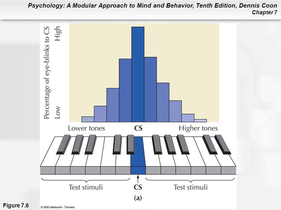 Figure 7. 6a (a) Stimulus generalization