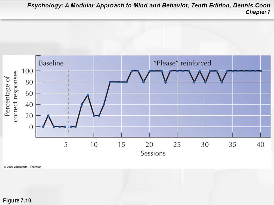 Figure 7. 10 Reinforcement and human behavior