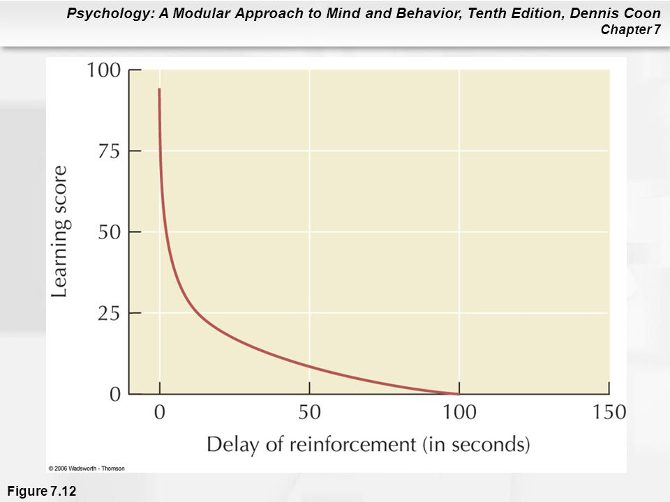 Figure 7. 12 The effect of delay of reinforcement