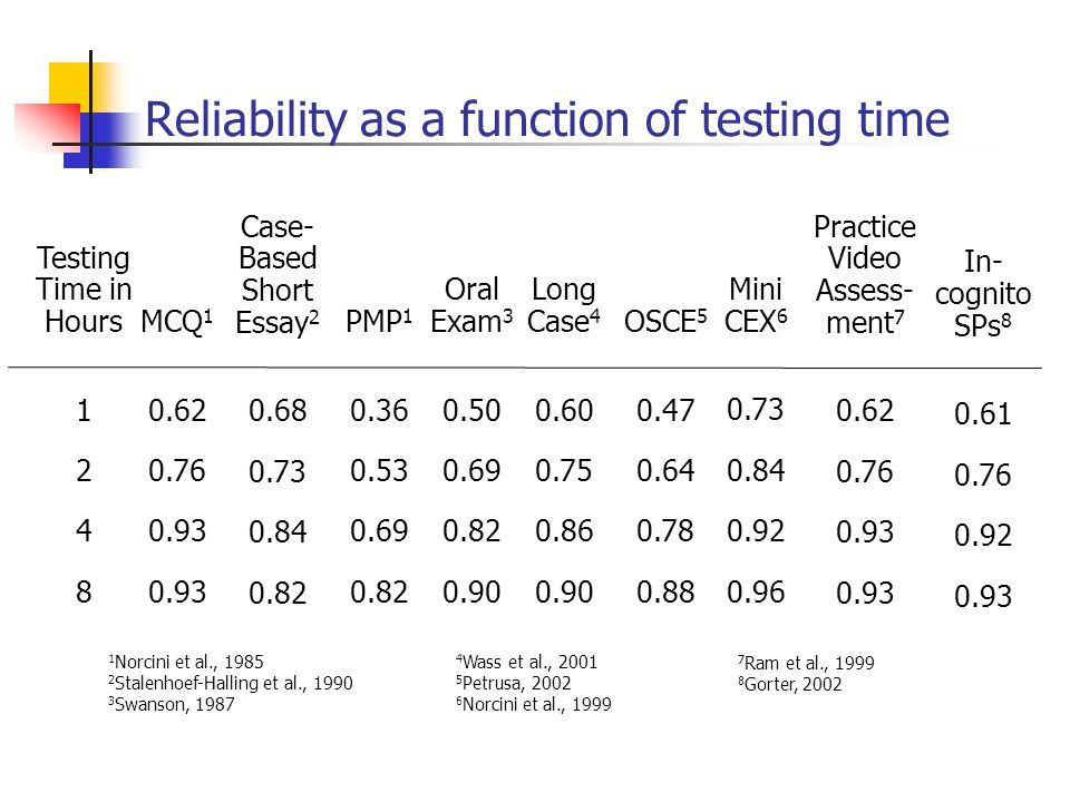 Reliability as a function of testing time