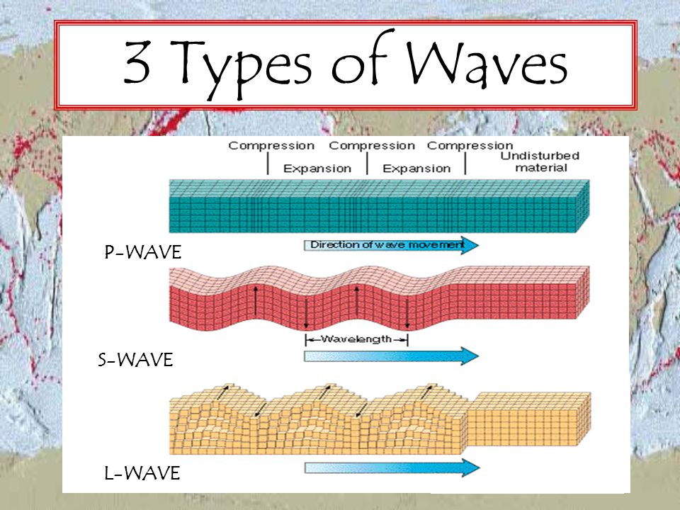 3 Types of Waves P-WAVE S-WAVE L-WAVE