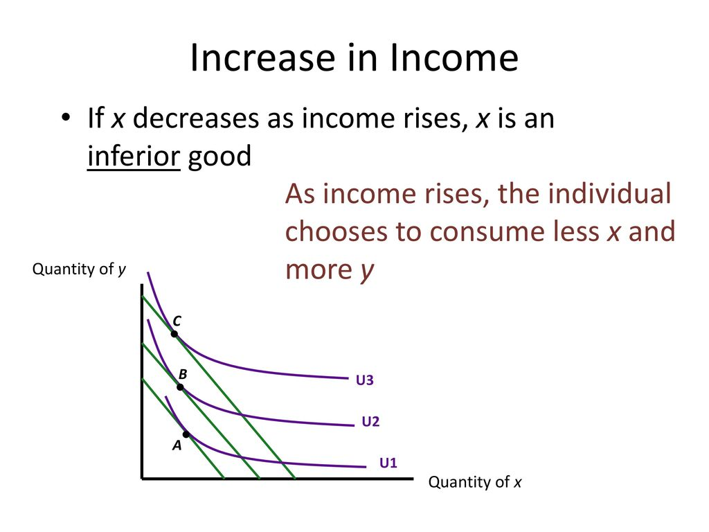 Increase in Income If x decreases as income rises, x is an inferior good. As income rises, the individual chooses to consume less x and more y.