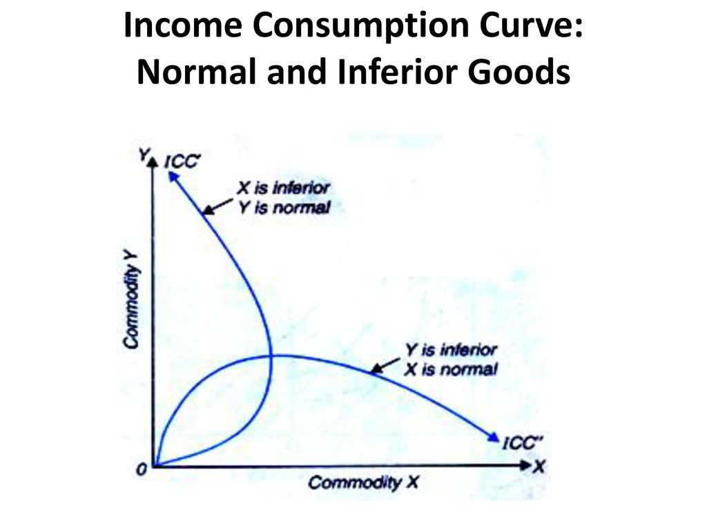 Income Consumption Curve: Normal and Inferior Goods