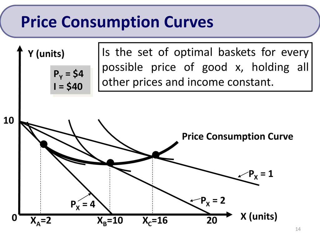 • • • Price Consumption Curves