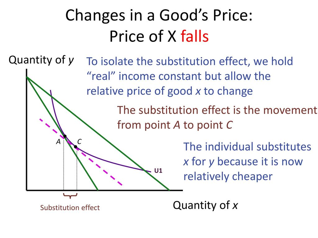 Changes in a Good's Price: Price of X falls
