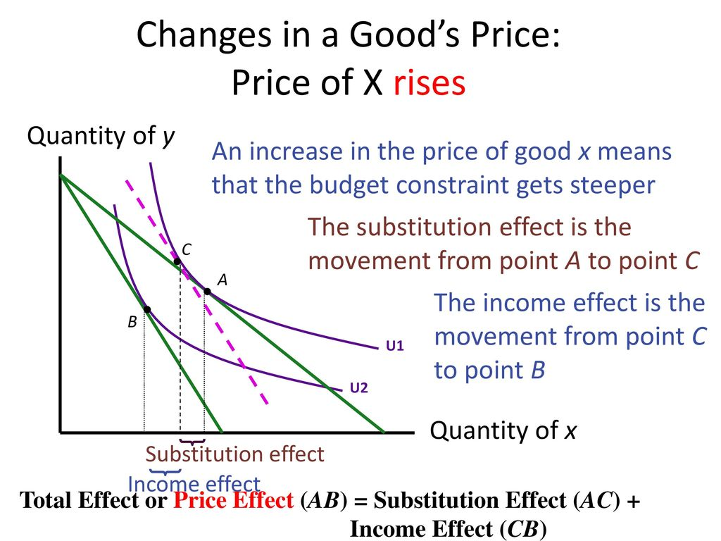 Changes in a Good's Price: Price of X rises