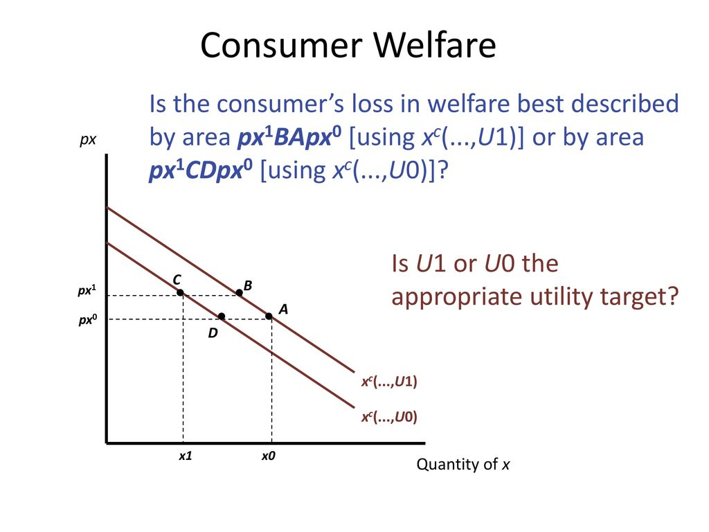 Consumer Welfare Is the consumer's loss in welfare best described by area px1BApx0 [using xc(...,U1)] or by area px1CDpx0 [using xc(...,U0)]