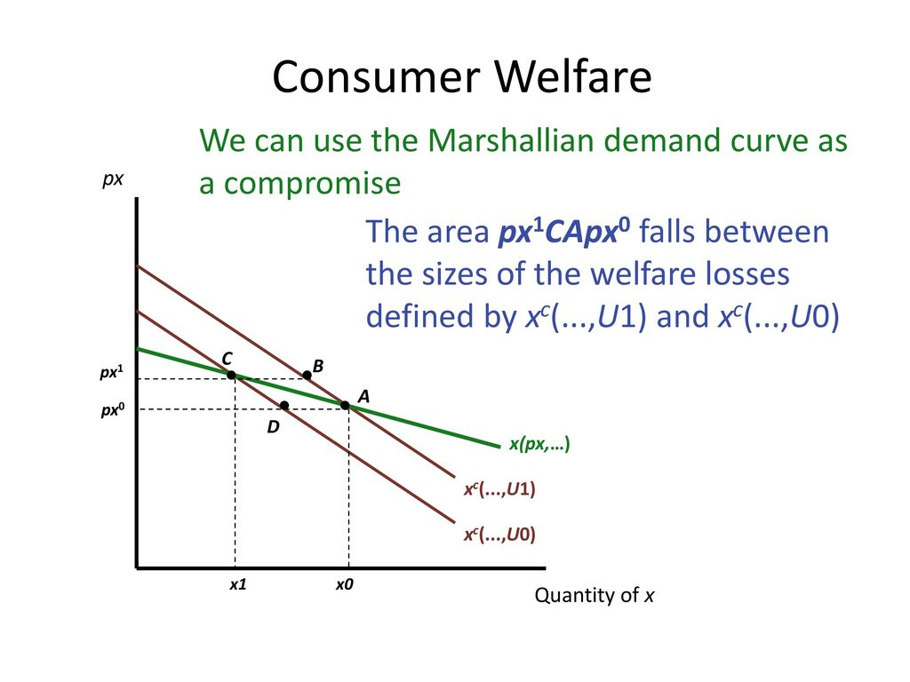 Consumer Welfare We can use the Marshallian demand curve as a compromise. px.