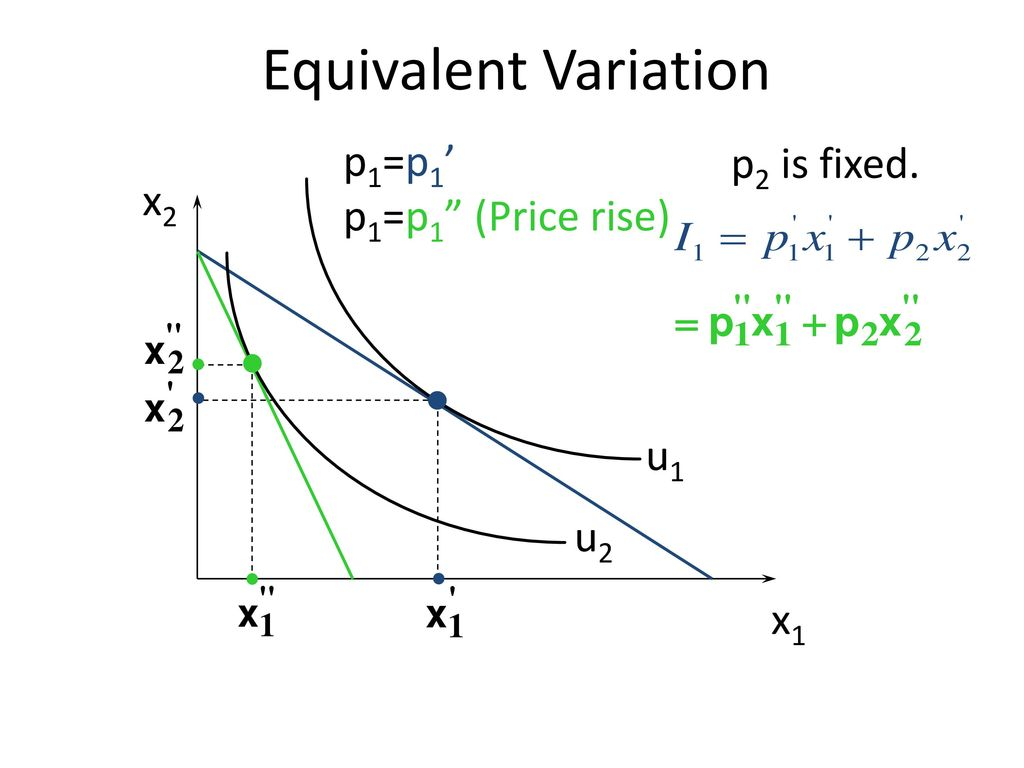 Equivalent Variation p1=p1' p1=p1 (Price rise) p2 is fixed. x2 u1 u2