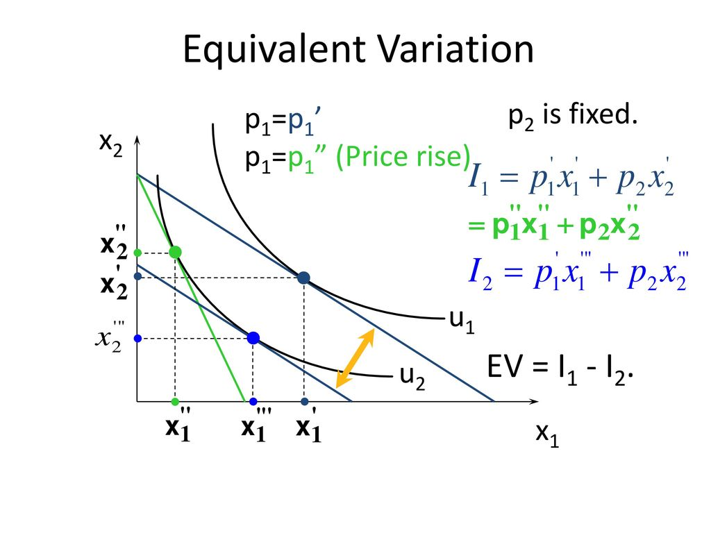 Equivalent Variation EV = I1 - I2. p2 is fixed.