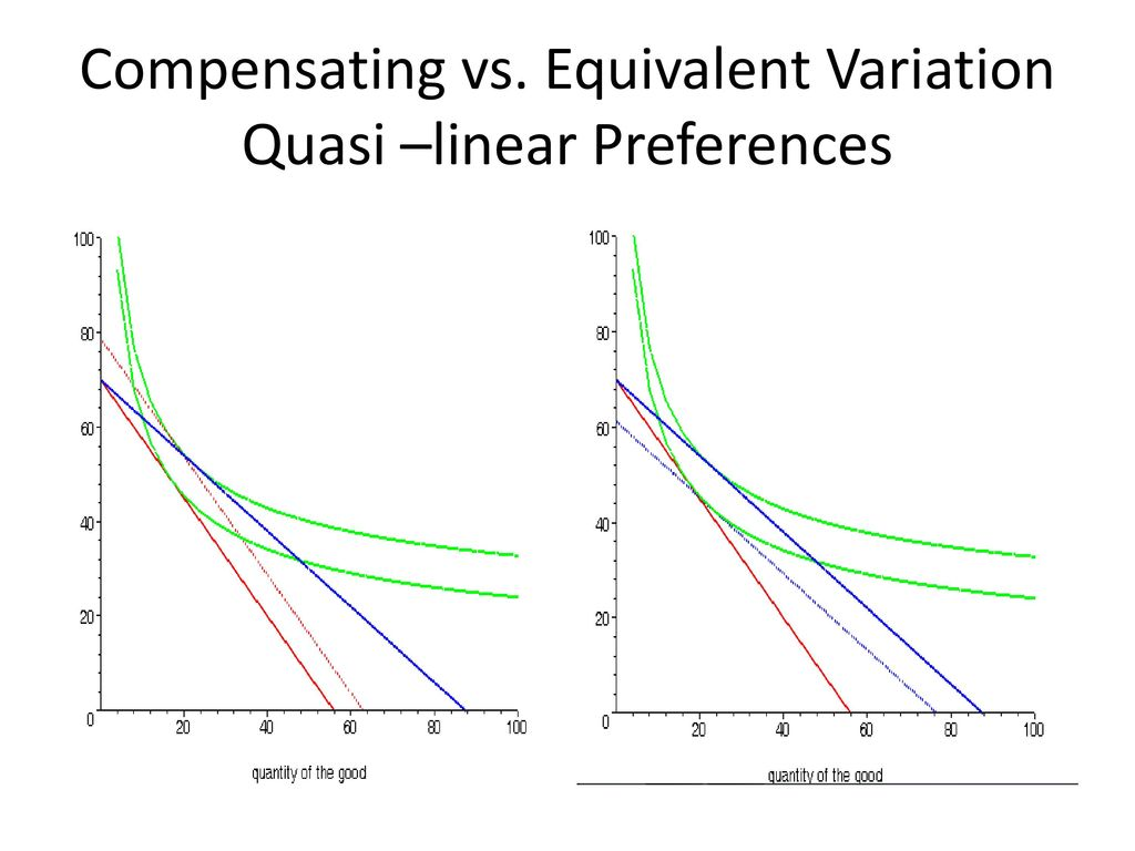 Compensating vs. Equivalent Variation Quasi –linear Preferences