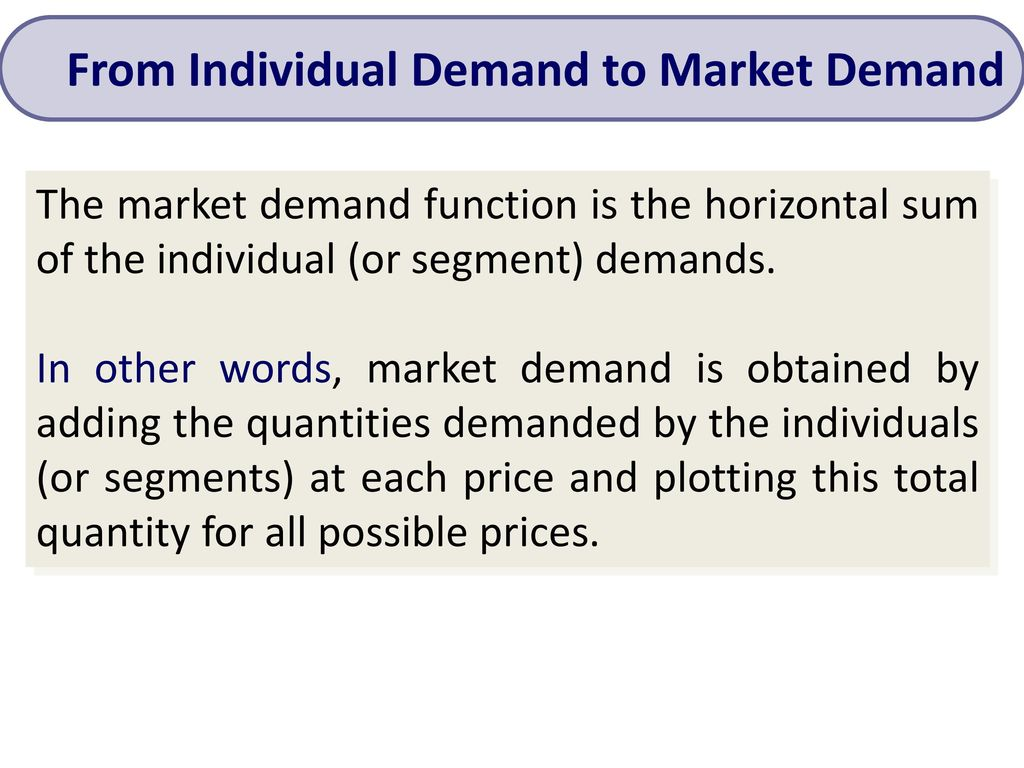 From Individual Demand to Market Demand