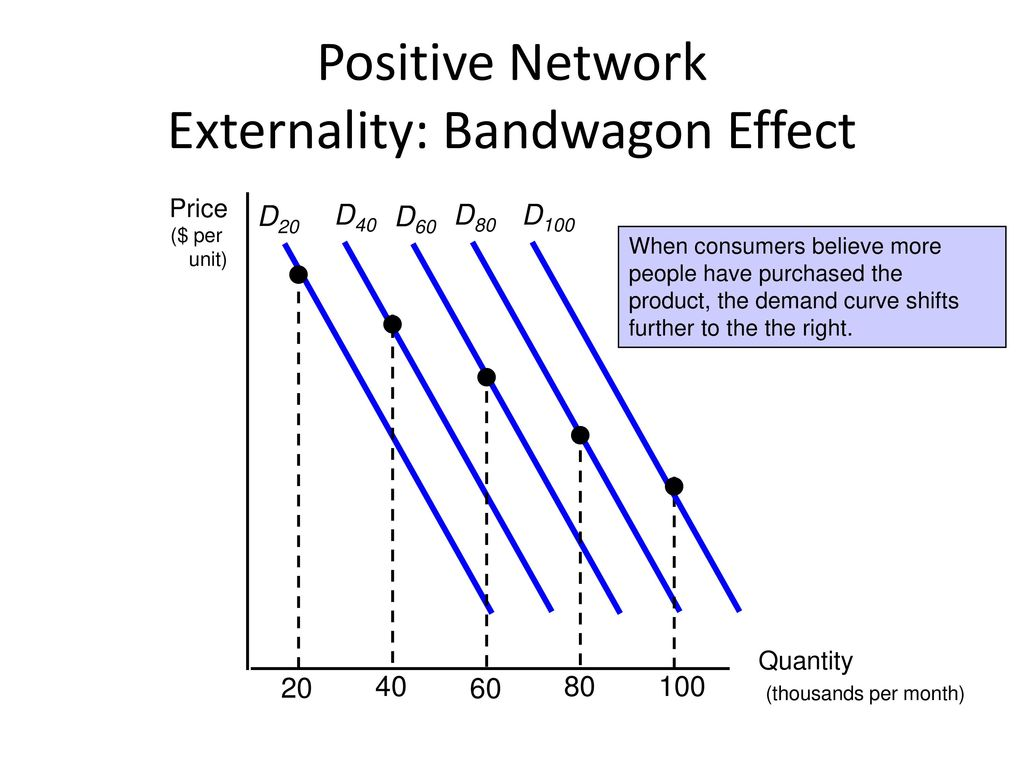 Positive Network Externality: Bandwagon Effect