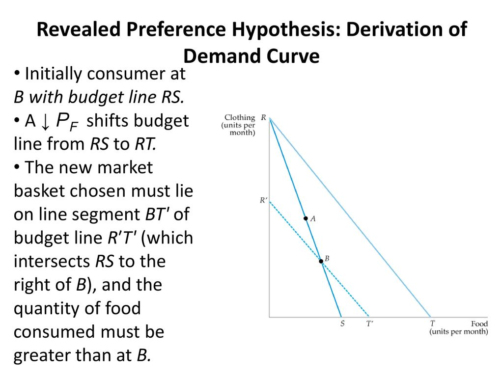 Revealed Preference Hypothesis: Derivation of Demand Curve