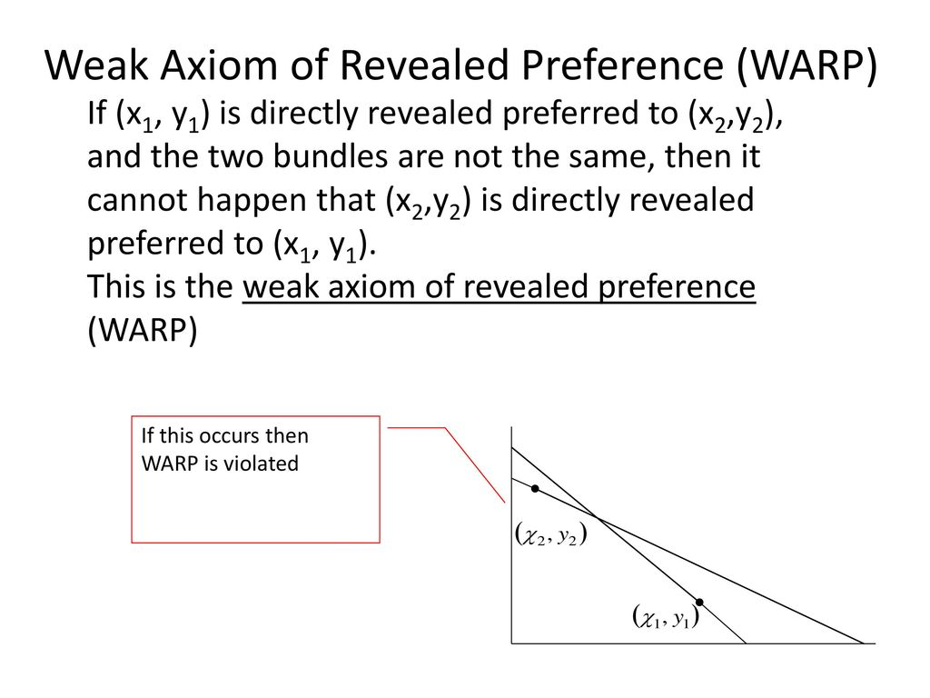 Weak Axiom of Revealed Preference (WARP)