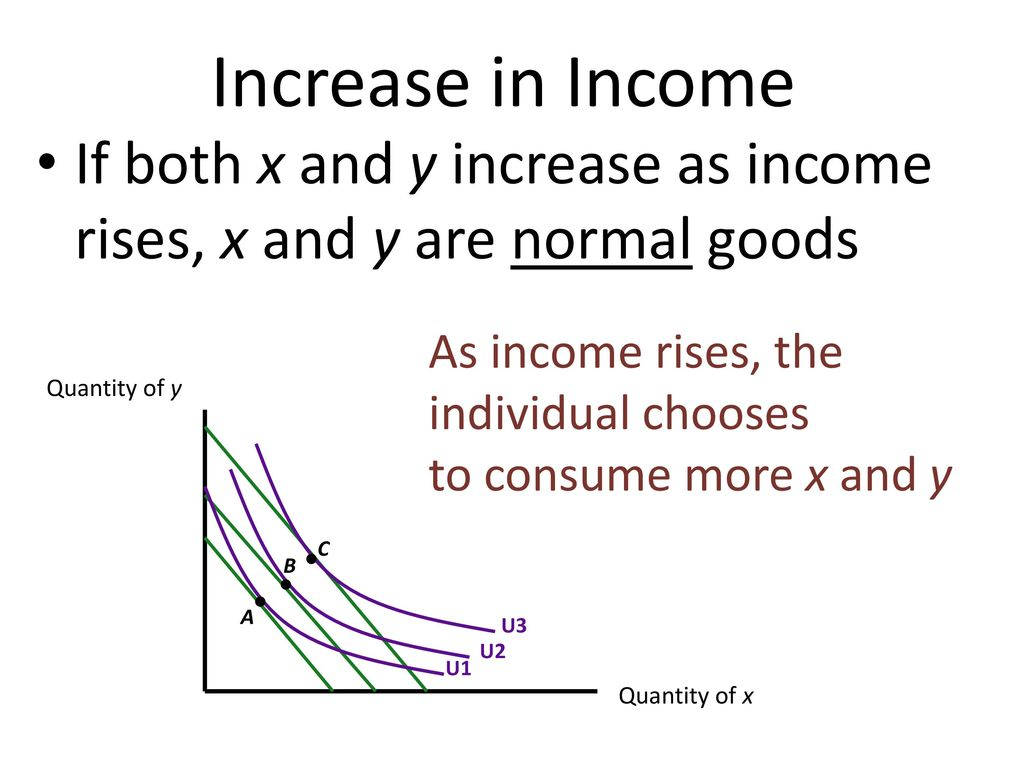 Increase in Income If both x and y increase as income rises, x and y are normal goods. As income rises, the individual chooses.