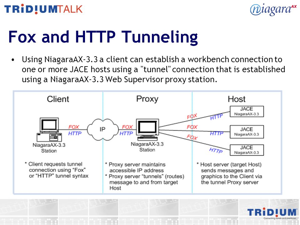 Fox and HTTP Tunneling