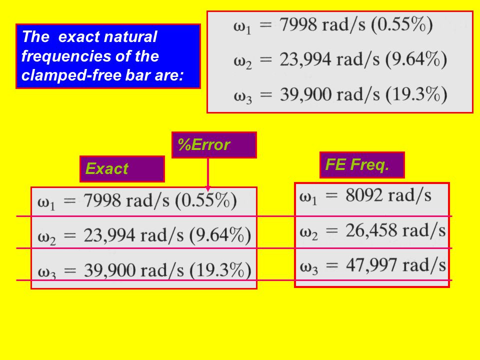 The exact natural frequencies of the clamped-free bar are: