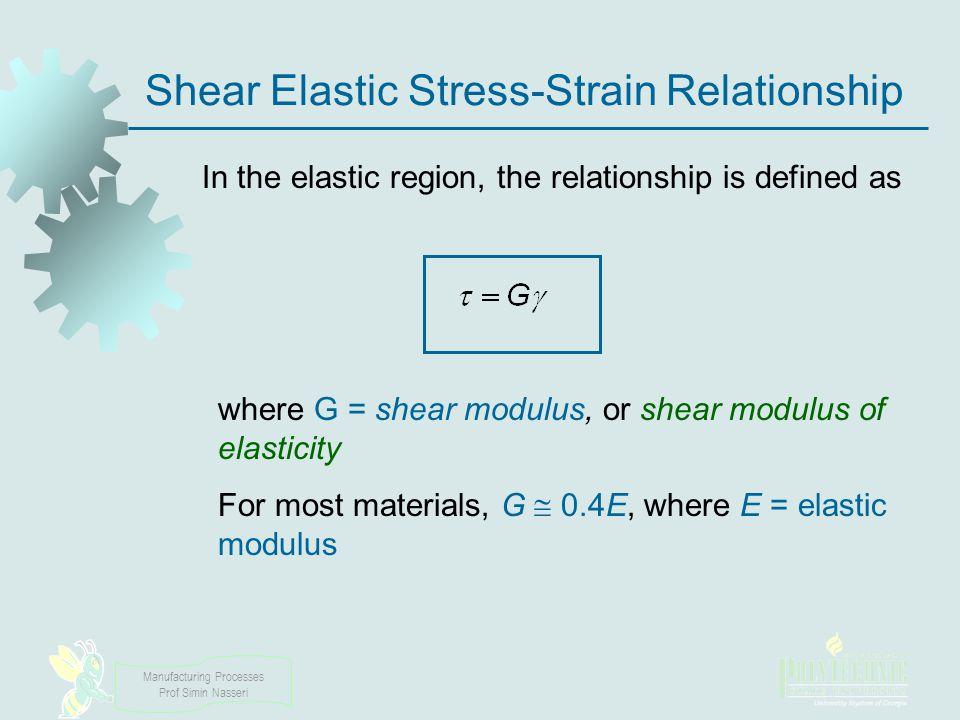 Shear Elastic Stress‑Strain Relationship