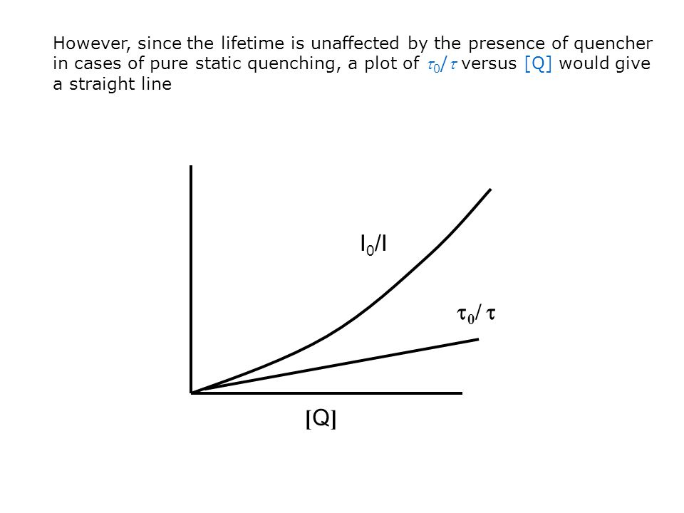 However, since the lifetime is unaffected by the presence of quencher in cases of pure static quenching, a plot of 0/ versus [Q] would give a straight line