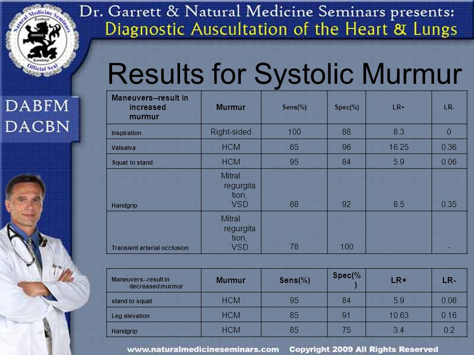 Results for Systolic Murmur
